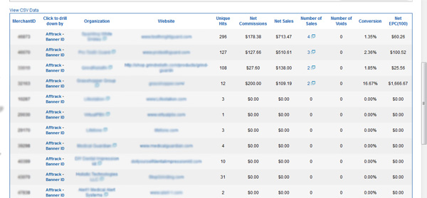 ShareASale ® Affiliate Network Full Review